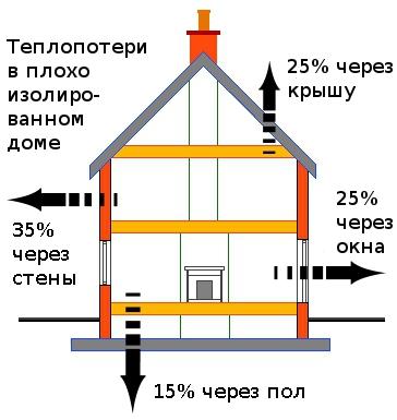 Энергосбережение в учреждениях
