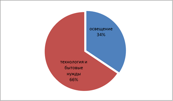 Рис. 3.1 Структура потребления электроэнергии в 2011г (тыс. кВт.).
