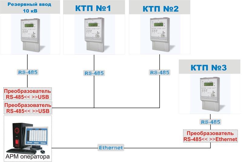 Энергетическое обследование электроснабжения и электропотребления предприятия