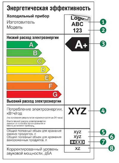 Класс энергосбережения бытовой техники