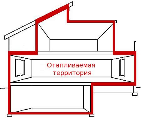 Энергетическое обследование жилых домов