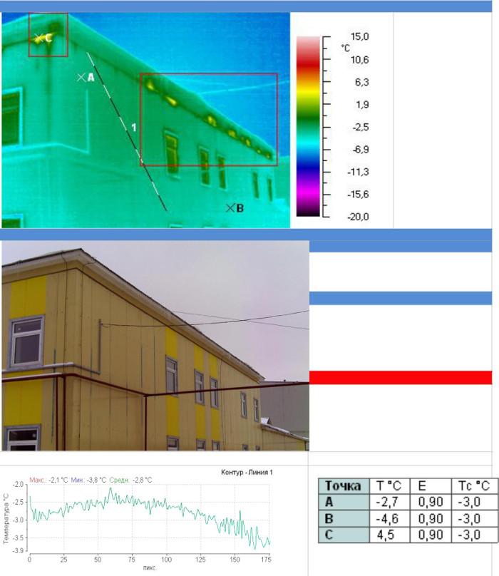 Явно выраженных системных тепловых аномалий и значительных дефектных зон снижающих теплоизоляционные характеристики ограждающих конструкций на фасаде здания не обнаружено.